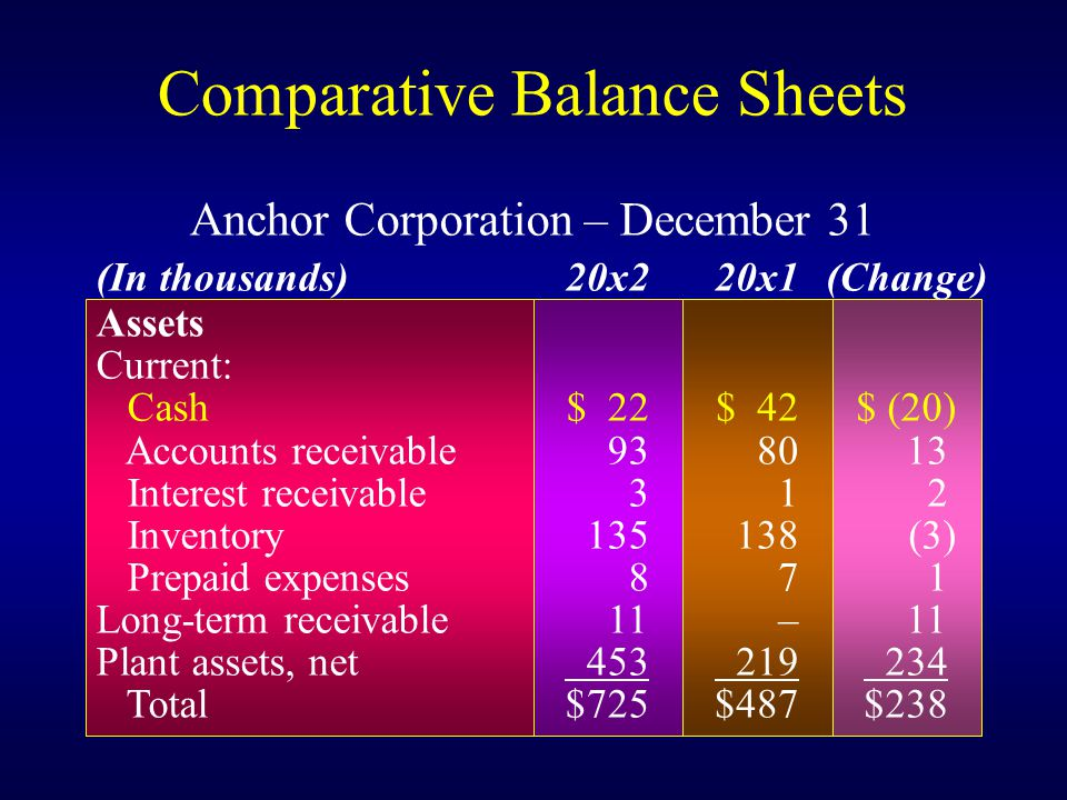 Comparative Balance Sheets Assets Current: Cash Accounts receivable Interest receivable Inventory Prepaid expenses Long-term receivable Plant assets, net Total $ $725 $ – 219 $487 $ (20) 13 2 (3) $238 (In thousands)20x220x1(Change) Anchor Corporation – December 31