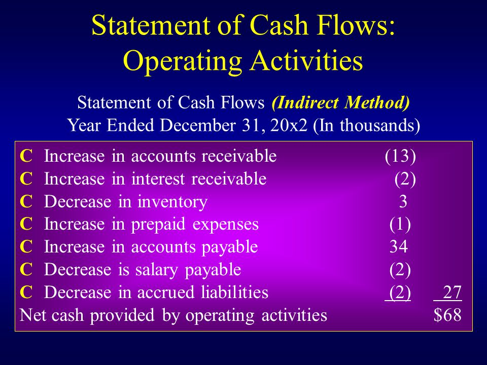 CIncrease in accounts receivable(13) CIncrease in interest receivable (2) CDecrease in inventory 3 CIncrease in prepaid expenses (1) CIncrease in accounts payable 34 CDecrease is salary payable (2) CDecrease in accrued liabilities (2) 27 Net cash provided by operating activities$68 Statement of Cash Flows: Operating Activities Statement of Cash Flows (Indirect Method) Year Ended December 31, 20x2 (In thousands)