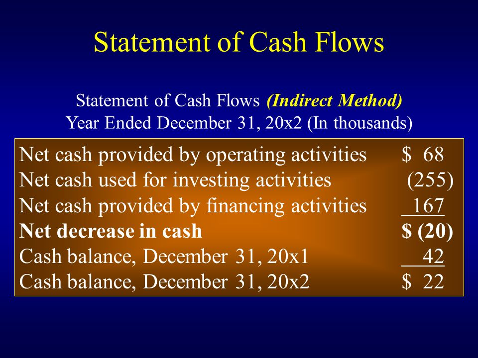 Statement of Cash Flows Net cash provided by operating activities$ 68 Net cash used for investing activities (255) Net cash provided by financing activities 167 Net decrease in cash$ (20) Cash balance, December 31, 20x1 42 Cash balance, December 31, 20x2$ 22 Statement of Cash Flows (Indirect Method) Year Ended December 31, 20x2 (In thousands)