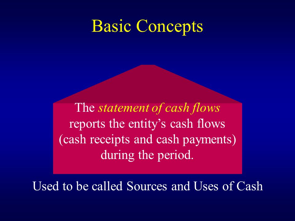 The statement of cash flows reports the entity's cash flows (cash receipts and cash payments) during the period.