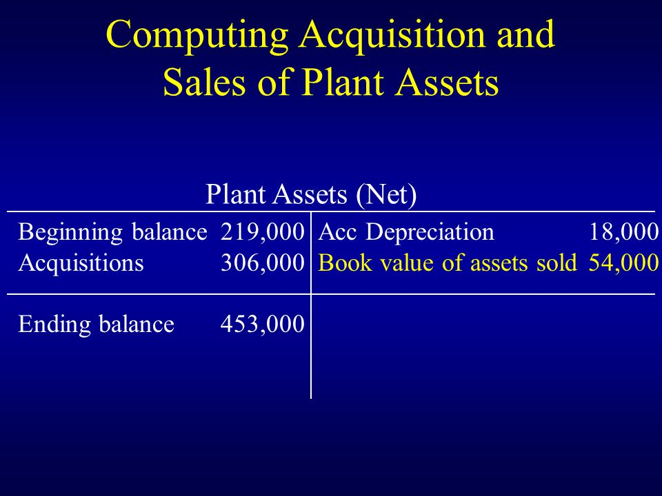 Computing Acquisition and Sales of Plant Assets Plant Assets (Net) Beginning balance219,000 Acquisitions306,000 Ending balance453,000 Acc Depreciation18,000 Book value of assets sold54,000