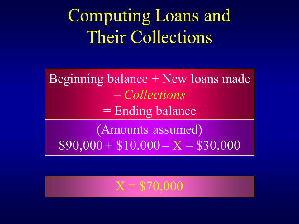 Computing Loans and Their Collections Beginning balance + New loans made – Collections = Ending balance (Amounts assumed) $90,000 + $10,000 – X = $30,000 X = $70,000