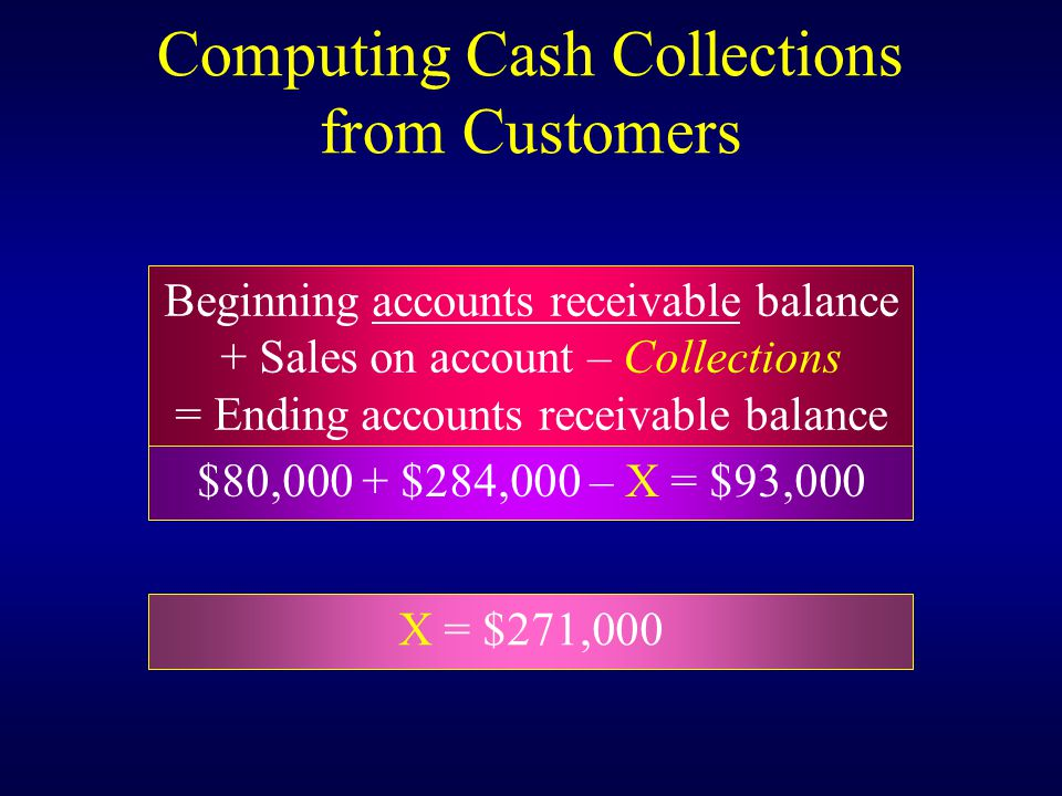 Computing Cash Collections from Customers Beginning accounts receivable balance + Sales on account – Collections = Ending accounts receivable balance $80,000 + $284,000 – X = $93,000 X = $271,000