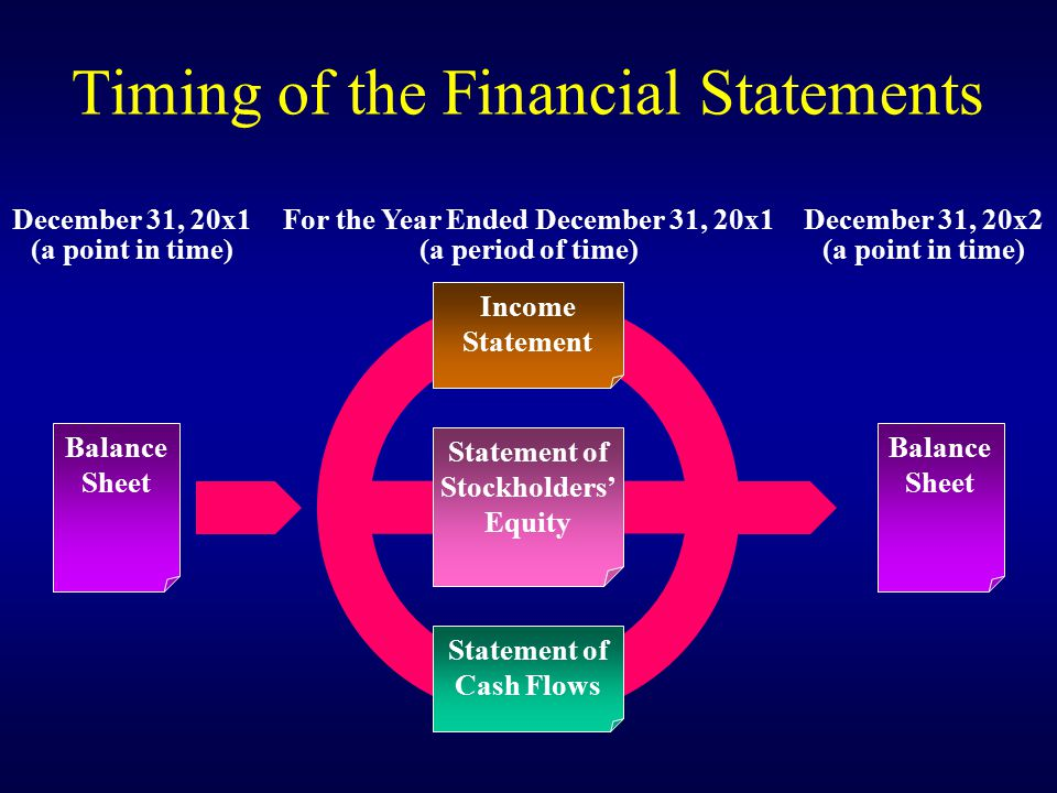Timing of the Financial Statements December 31, 20x1 (a point in time) Balance Sheet December 31, 20x2 (a point in time) Balance Sheet For the Year Ended December 31, 20x1 (a period of time) Income Statement Statement of Stockholders' Equity Statement of Cash Flows