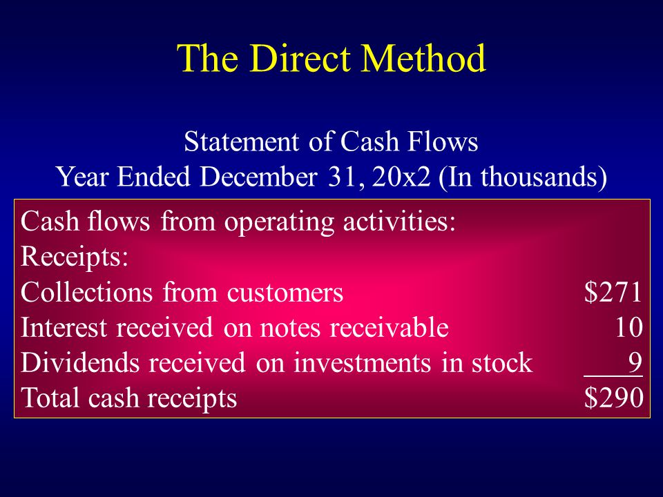 Cash flows from operating activities: Receipts: Collections from customers$271 Interest received on notes receivable 10 Dividends received on investments in stock 9 Total cash receipts$290 Statement of Cash Flows Year Ended December 31, 20x2 (In thousands) The Direct Method