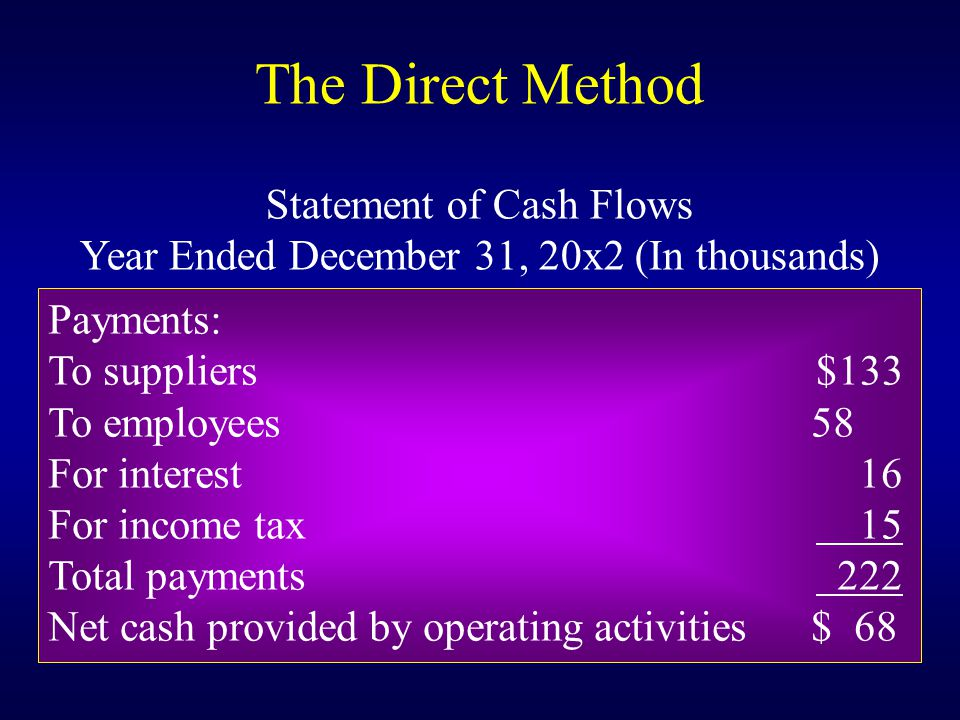 Payments: To suppliers$133 To employees 58 For interest 16 For income tax 15 Total payments 222 Net cash provided by operating activities $ 68 The Direct Method Statement of Cash Flows Year Ended December 31, 20x2 (In thousands)