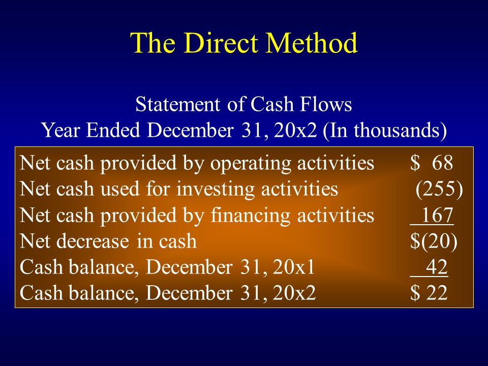 Net cash provided by operating activities$ 68 Net cash used for investing activities (255) Net cash provided by financing activities 167 Net decrease in cash$(20) Cash balance, December 31, 20x1 42 Cash balance, December 31, 20x2$ 22 The Direct Method Statement of Cash Flows Year Ended December 31, 20x2 (In thousands)