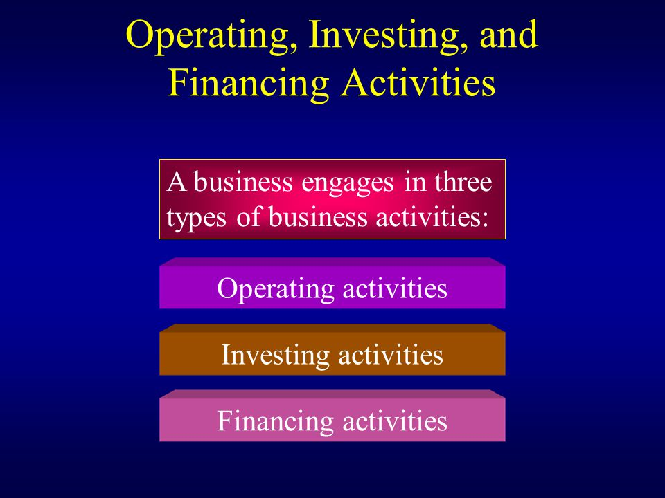 Operating, Investing, and Financing Activities A business engages in three types of business activities: Operating activities Investing activities Financing activities