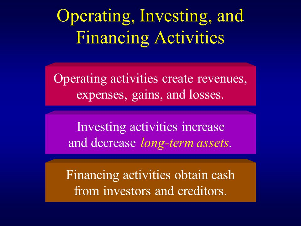 Operating, Investing, and Financing Activities Operating activities create revenues, expenses, gains, and losses.