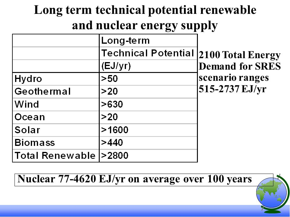 Long term technical potential renewable and nuclear energy supply Nuclear EJ/yr on average over 100 years 2100 Total Energy Demand for SRES scenario ranges EJ/yr