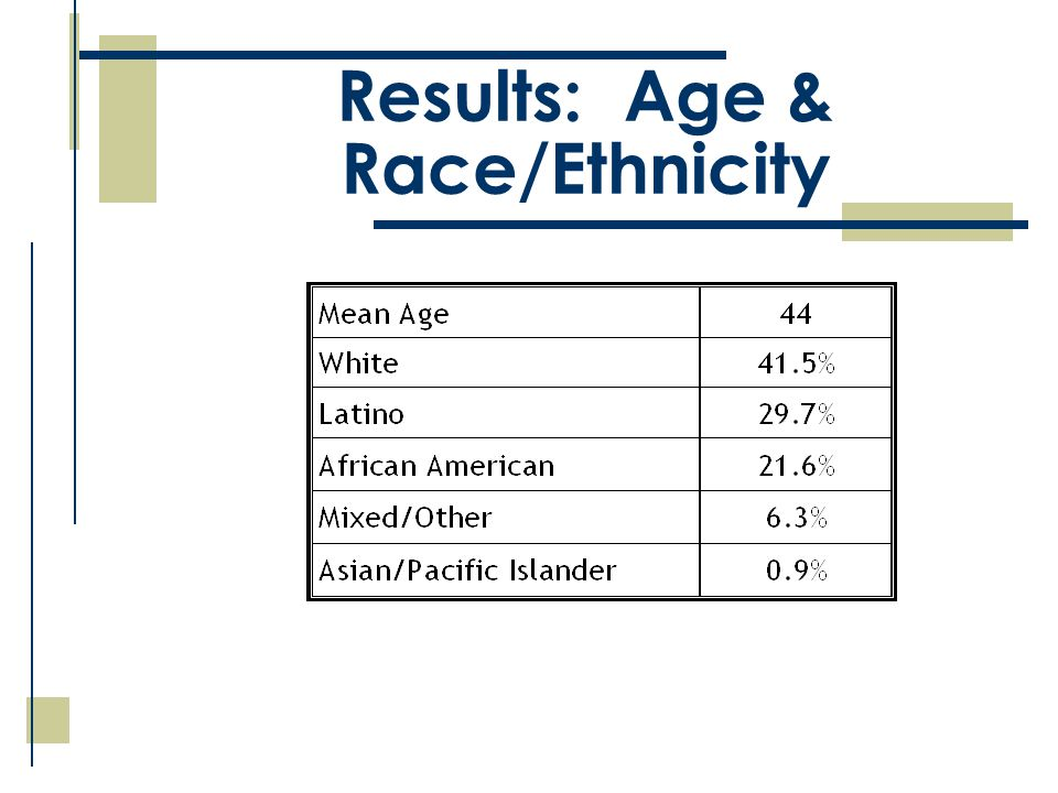 Results: Age & Race/Ethnicity