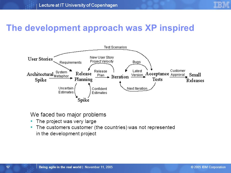 Lecture at IT University of Copenhagen Being agile in the real world | November 11, 2005 © 2005 IBM Corporation 17 The development approach was XP inspired We faced two major problems  The project was very large  The customers customer (the countries) was not represented in the development project