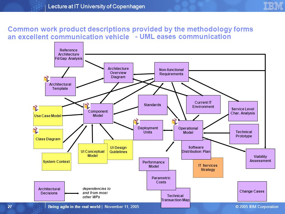 Lecture at IT University of Copenhagen Being agile in the real world | November 11, 2005 © 2005 IBM Corporation 27 Common work product descriptions provided by the methodology forms an excellent communication vehicle Technical Transaction Map Parametric Costs Reference Architecture Fit/Gap Analysis dependencies to and from most other WPs Use Case Model UI Design Guidelines UI Conceptual Model Class Diagram IT Services Strategy Deployment Units Viability Assessment Technical Prototype Service Level Char.