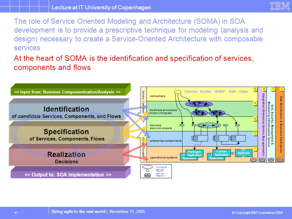 Lecture at IT University of Copenhagen © Copyright IBM Corporation 2005 Being agile in the real world | November 11, 2005 41 At the heart of SOMA is the identification and specification of services, components and flows Realization Decisions Specification of Services, Components, Flows Identification of candidate Services, Components, and Flows > Data Architecture & Business IntelligenceQoS, Security, Management & Monitoring Infrastructure Service Integration (Enterprise Service Bus approach) Custom Application Packaged Application Custom Application consumers business processes process choreography services atomic and composite enterprise components operational systems Service Consumer Service Provider 1 1 2 2 3 3 4 4 5 5 6 6 7 7 8 8 OO Applicatio n Composite service Atomic service Registry JServicePortletWSRPB2BOther The role of Service Oriented Modeling and Architecture (SOMA) in SOA development is to provide a prescriptive technique for modeling (analysis and design) necessary to create a Service-Oriented Architecture with composable services