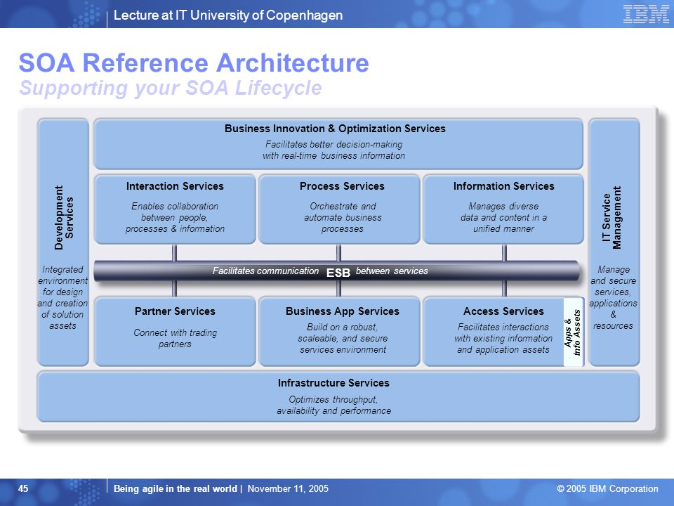 Lecture at IT University of Copenhagen Being agile in the real world | November 11, 2005 © 2005 IBM Corporation 45 SOA Reference Architecture Supporting your SOA Lifecycle Business Innovation & Optimization Services Development Services Integrated environment for design and creation of solution assets Manage and secure services, applications & resources Facilitates better decision-making with real-time business information IT Service Management Infrastructure Services Optimizes throughput, availability and performance ESB Facilitates communication between services Apps & Info Assets Partner ServicesBusiness App ServicesAccess Services Connect with trading partners Build on a robust, scaleable, and secure services environment Facilitates interactions with existing information and application assets Interaction ServicesProcess ServicesInformation Services Enables collaboration between people, processes & information Orchestrate and automate business processes Manages diverse data and content in a unified manner