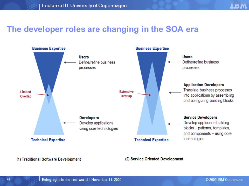 Lecture at IT University of Copenhagen Being agile in the real world | November 11, 2005 © 2005 IBM Corporation 46 The developer roles are changing in the SOA era