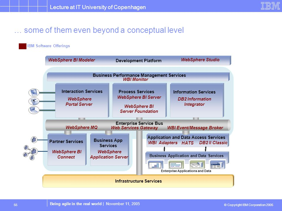 Lecture at IT University of Copenhagen © Copyright IBM Corporation 2005 Being agile in the real world | November 11, 2005 55 Infrastructure Services Application and Data Access Services Business Application and Data Services Business Performance Management Services Development Platform Enterprise Applications and Data Partner Services Enterprise Service Bus WebSphere BI Modeler WebSphere Studio DB2 Information Integrator WebSphere BI Server WebSphere BI Server Foundation WebSphere Portal Server WebSphere BI Connect WebSphere Application Server WBI Adapters DB2 II Classic HATS WBI Monitor Process Services Information Services Interaction Services Business App Services Web Services Gateway WBI Event/Message Broker WebSphere MQ IBM Software Offerings … some of them even beyond a conceptual level