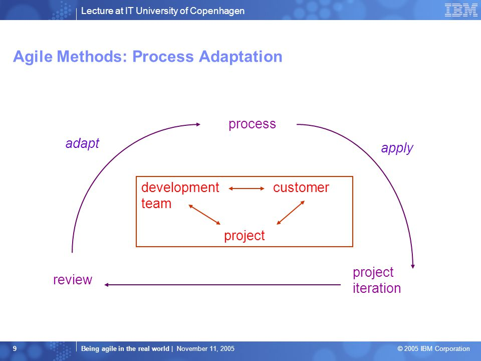 Lecture at IT University of Copenhagen Being agile in the real world | November 11, 2005 © 2005 IBM Corporation 9 Agile Methods: Process Adaptation development customer team project process project iteration review apply adapt
