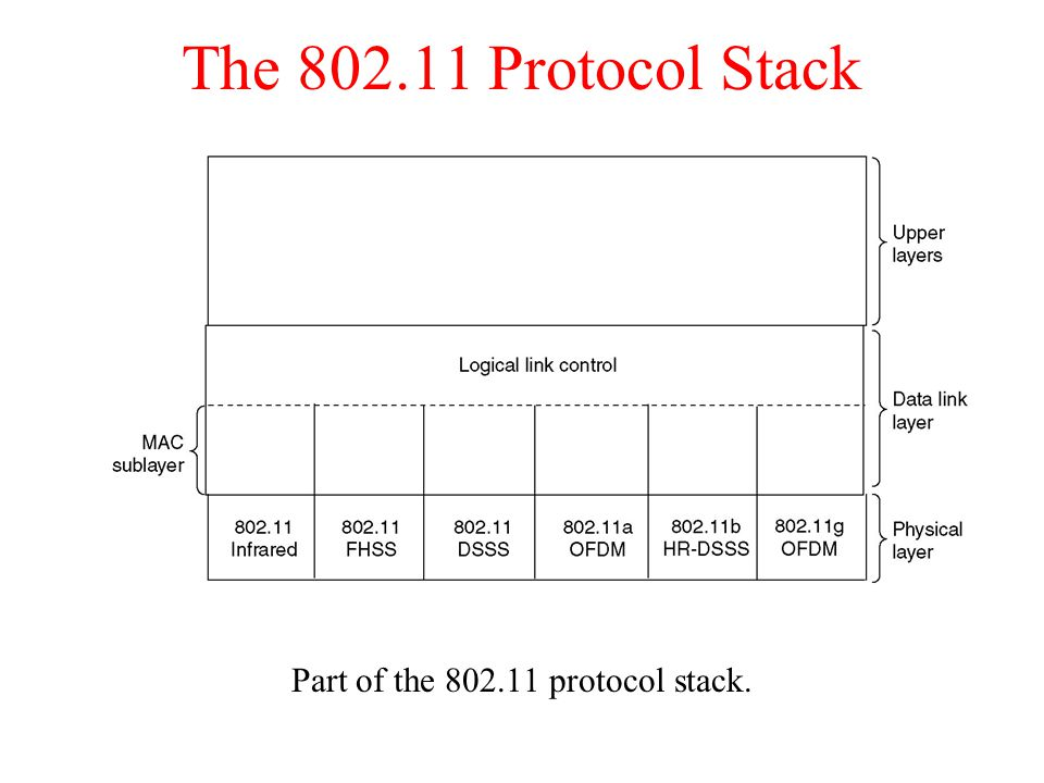 The Protocol Stack Part of the protocol stack.