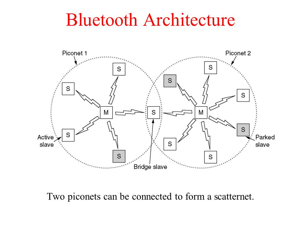 Bluetooth Architecture Two piconets can be connected to form a scatternet.