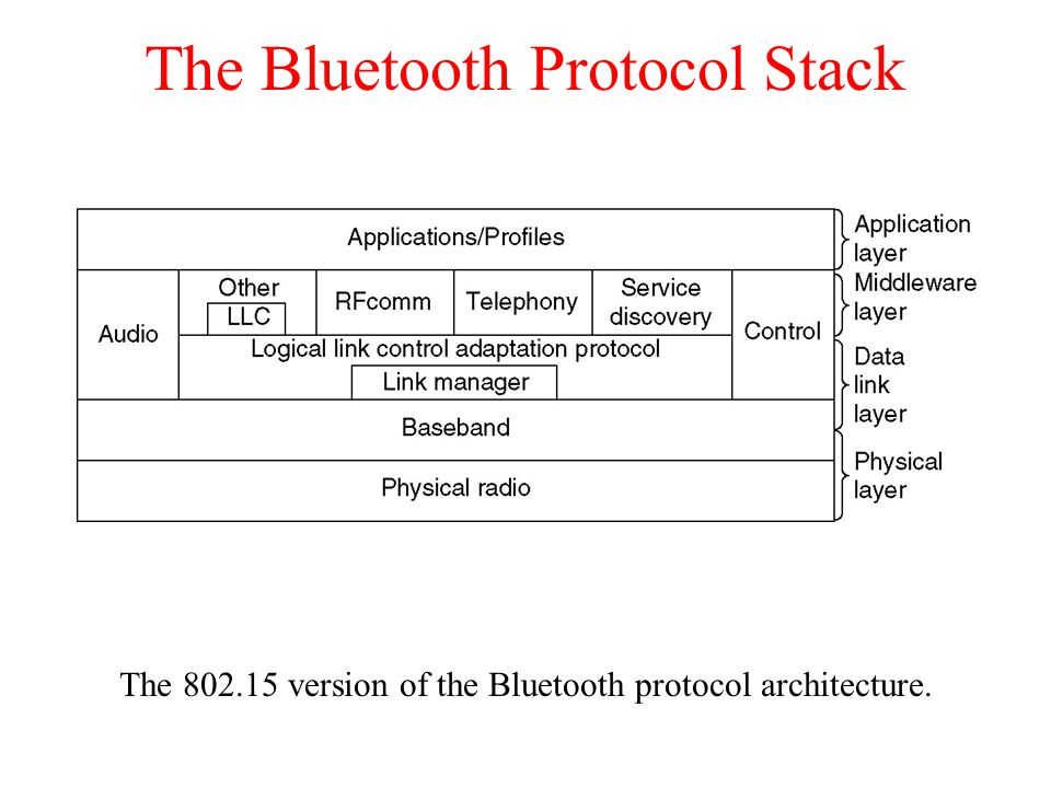 The Bluetooth Protocol Stack The version of the Bluetooth protocol architecture.