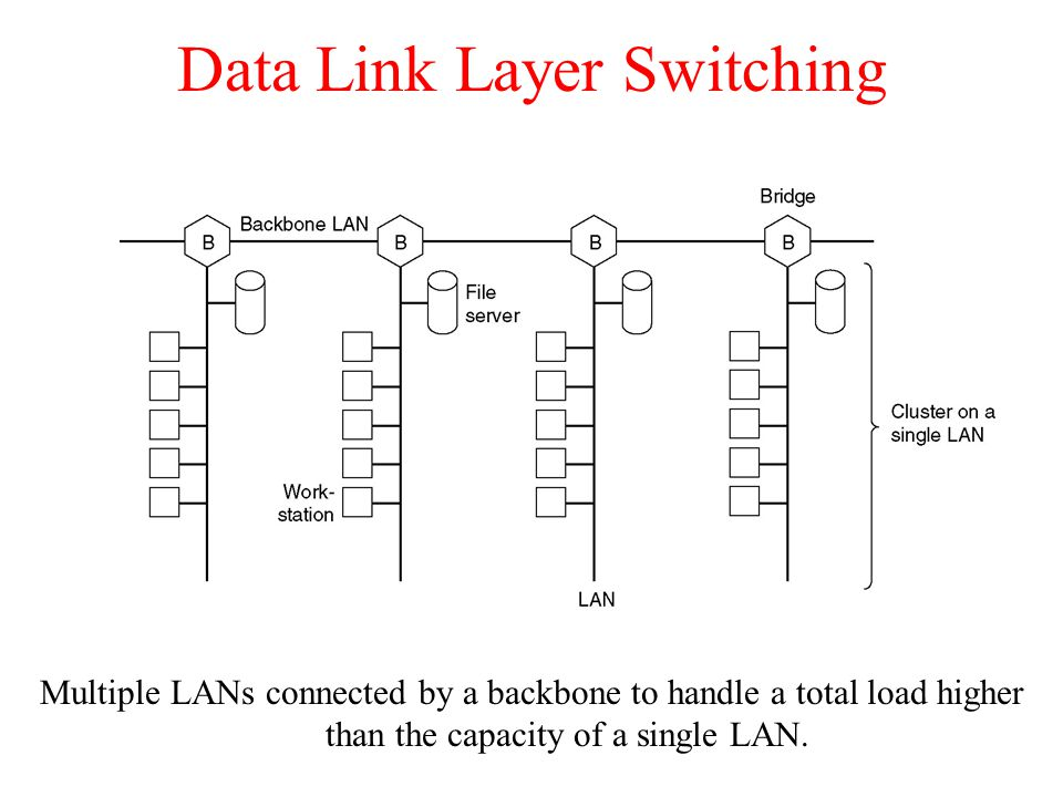 Data Link Layer Switching Multiple LANs connected by a backbone to handle a total load higher than the capacity of a single LAN.