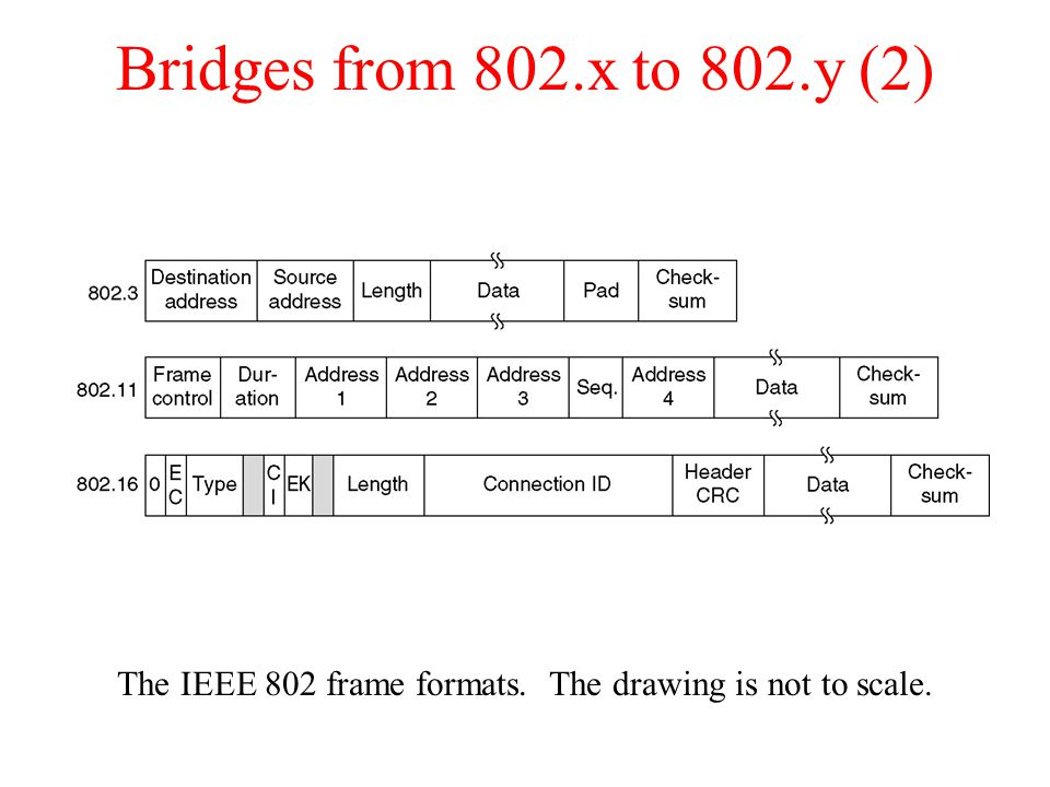 Bridges from 802.x to 802.y (2) The IEEE 802 frame formats. The drawing is not to scale.