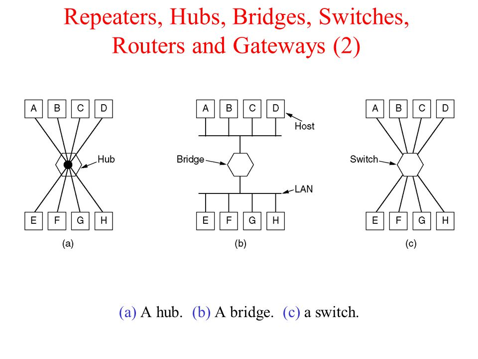 Repeaters, Hubs, Bridges, Switches, Routers and Gateways (2) (a) A hub. (b) A bridge. (c) a switch.