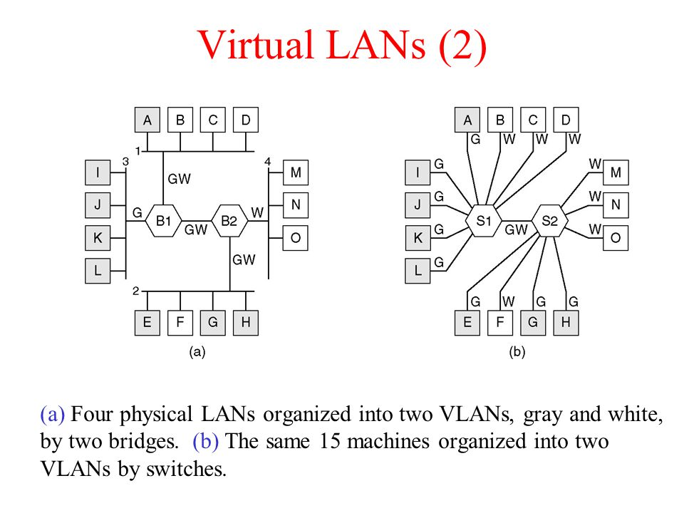 Virtual LANs (2) (a) Four physical LANs organized into two VLANs, gray and white, by two bridges.