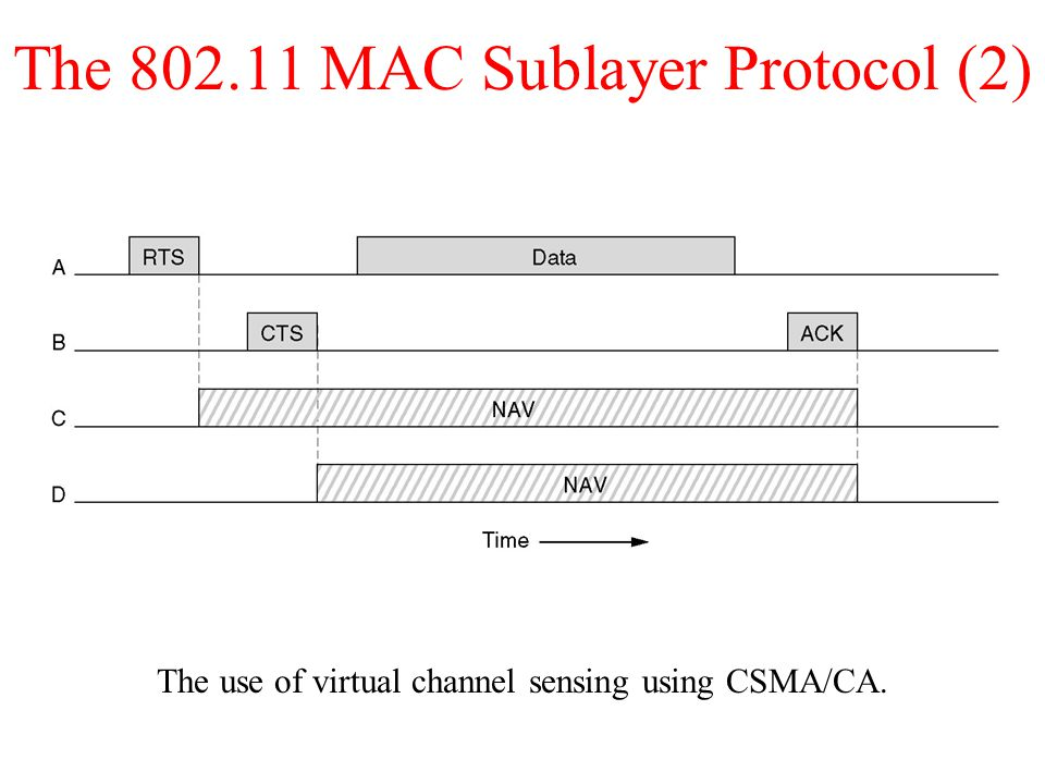 The MAC Sublayer Protocol (2) The use of virtual channel sensing using CSMA/CA.