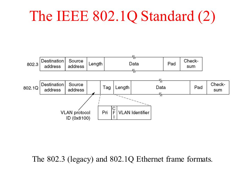 The IEEE 802.1Q Standard (2) The (legacy) and 802.1Q Ethernet frame formats.