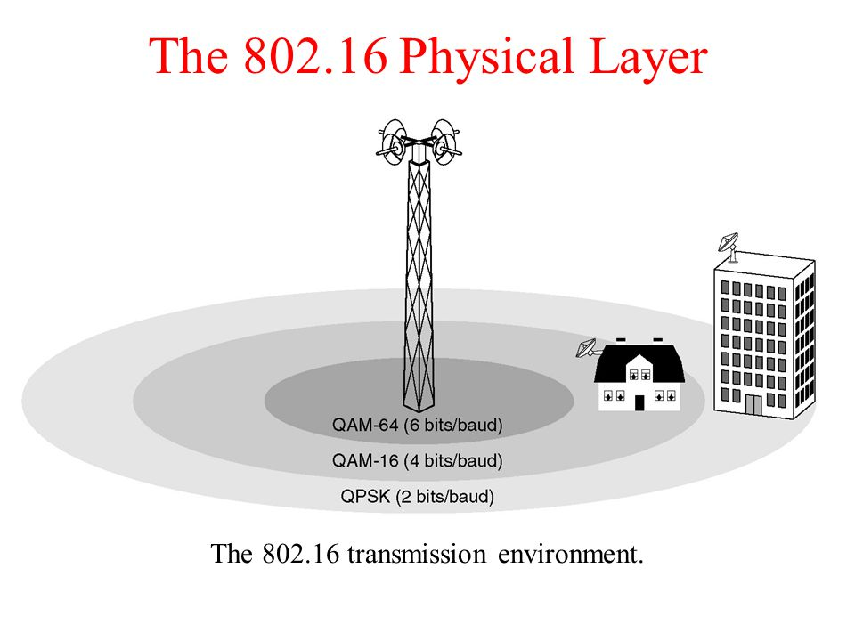 The Physical Layer The transmission environment.