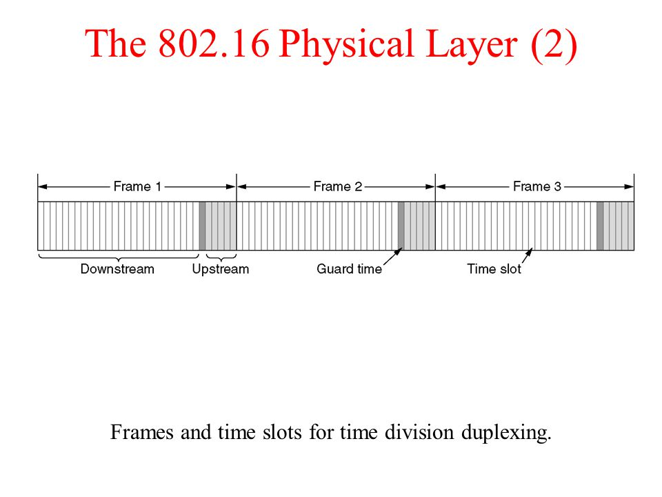 The Physical Layer (2) Frames and time slots for time division duplexing.