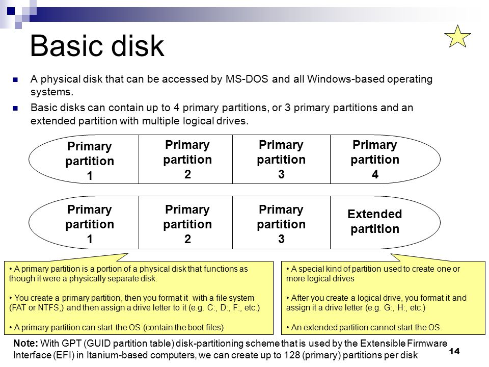 14 Basic disk A physical disk that can be accessed by MS-DOS and all Windows-based operating systems.