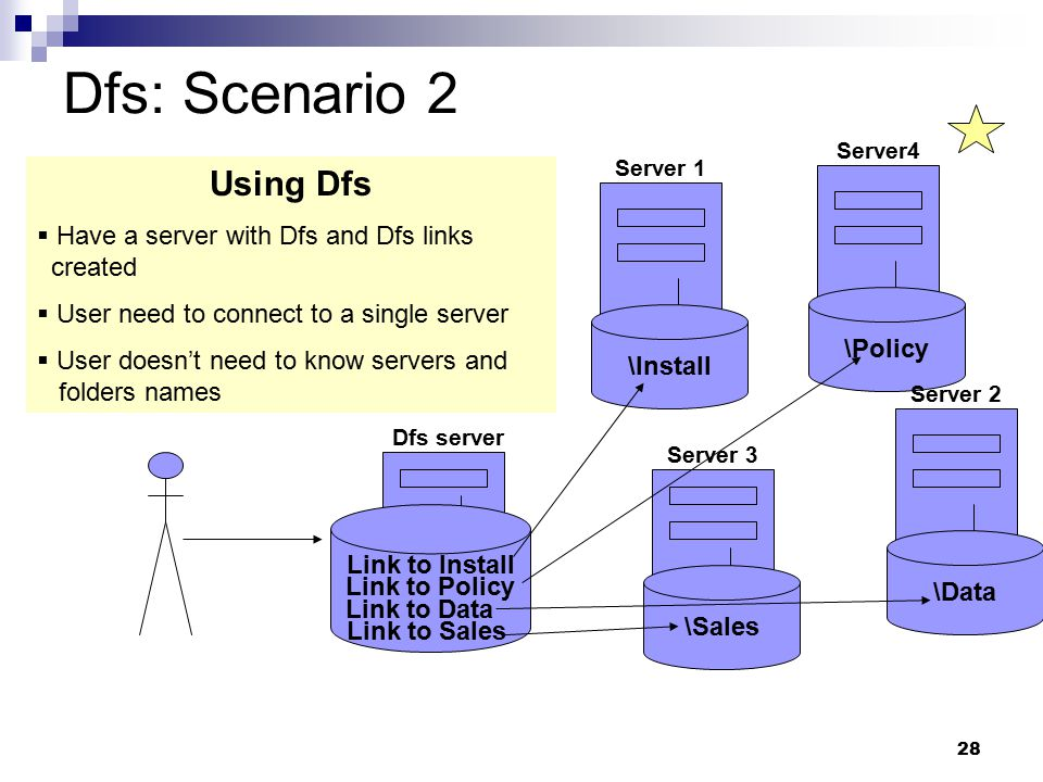 28 Dfs: Scenario 2 Server4 \Policy Server 2 \Data Server 1 \Install Server 3 \Sales Using Dfs  Have a server with Dfs and Dfs links created  User need to connect to a single server  User doesn't need to know servers and folders names Dfs server Link to Install Link to Policy Link to Data Link to Sales