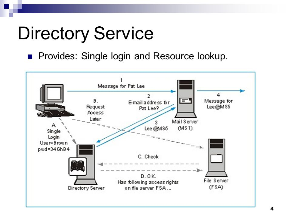 4 Directory Service Provides: Single login and Resource lookup.