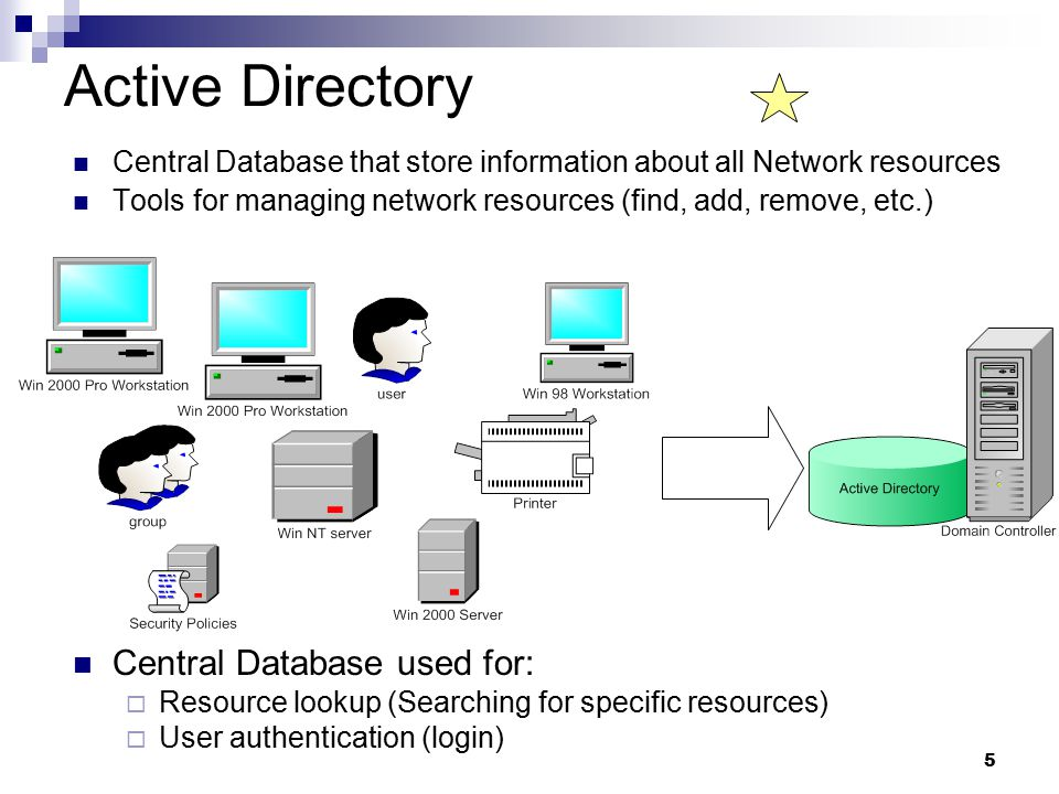 5 Active Directory Central Database that store information about all Network resources Tools for managing network resources (find, add, remove, etc.) Central Database used for:  Resource lookup (Searching for specific resources)  User authentication (login)