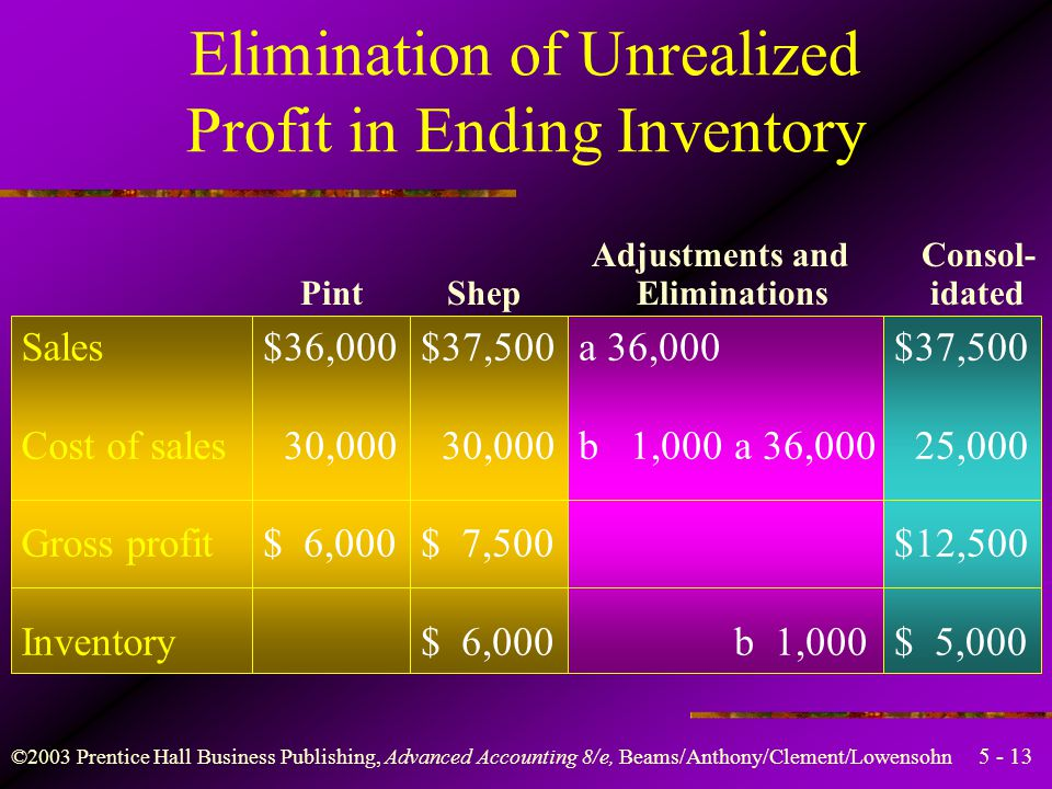 ©2003 Prentice Hall Business Publishing, Advanced Accounting 8/e, Beams/Anthony/Clement/Lowensohn Shep's inventory$6,000 Cost to Pint–5,000 Unrealized profit in EI$1,000 Elimination of Unrealized Profit in Ending Inventory 30,000 ÷ 36,000 = 5/6 5/6 × 30,000 = $25,000 1/6 × 36,000 = $6,000 1/6 × 30,000 = $5,000