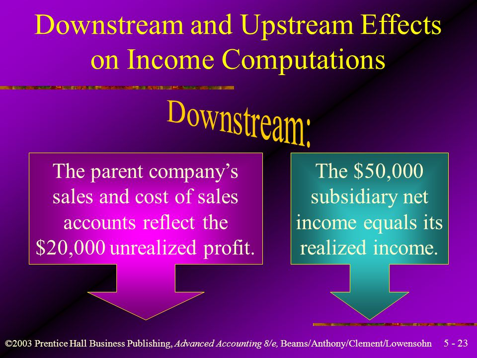 ©2003 Prentice Hall Business Publishing, Advanced Accounting 8/e, Beams/Anthony/Clement/Lowensohn Downstream and Upstream Effects on Income Computations Intercompany sales during the year are $100,000.