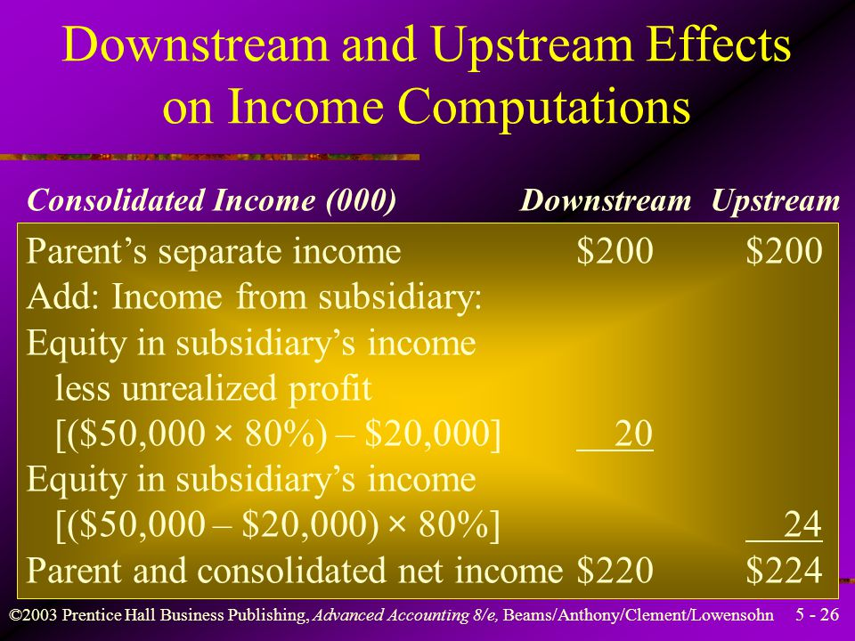 ©2003 Prentice Hall Business Publishing, Advanced Accounting 8/e, Beams/Anthony/Clement/Lowensohn Downstream and Upstream Effects on Income Computations Consolidated Income (000) Downstream Upstream Sales ($900 – $100)$800$800 Cost of sales ($480 + $20 – $100) Gross profit$400$400 Expenses ($100 + $70) Total realized income$230$230 Less: Minority interest 10 6 Consolidated net income$220$224