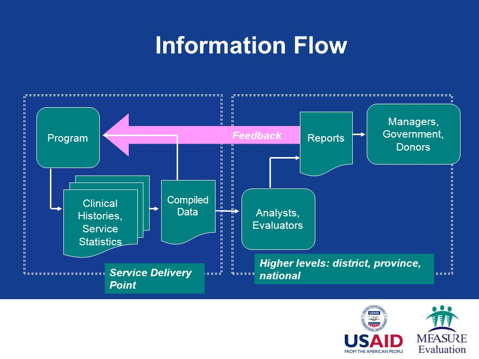 Higher levels: district, province, national Analysts, Evaluators Service Delivery Point Feedback Managers, Government, Donors Program Compiled Data Clinical Histories, Service Statistics Reports Information Flow