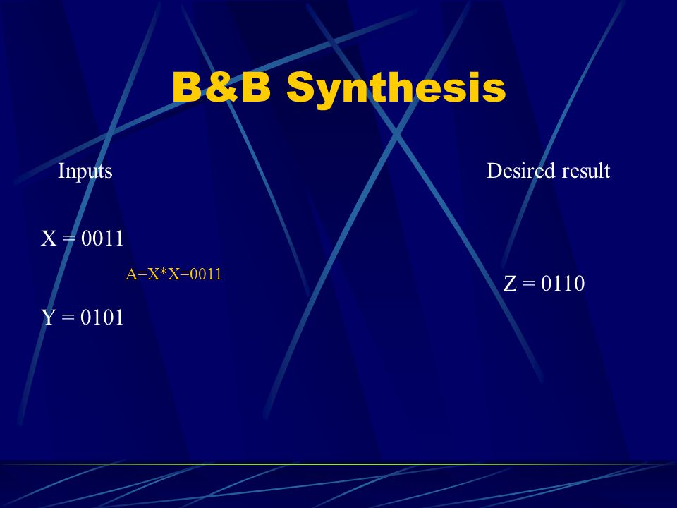 B&B Synthesis Inputs X = 0011 Y = 0101 Desired result Z = 0110 A=X*X=0011