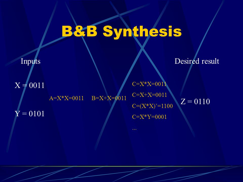 B&B Synthesis Inputs X = 0011 Y = 0101 Desired result Z = 0110 A=X*X=0011B=X+X=0011 C=X*X=0011 C=X+X=0011 C=(X*X)'=1100 C=X*Y=