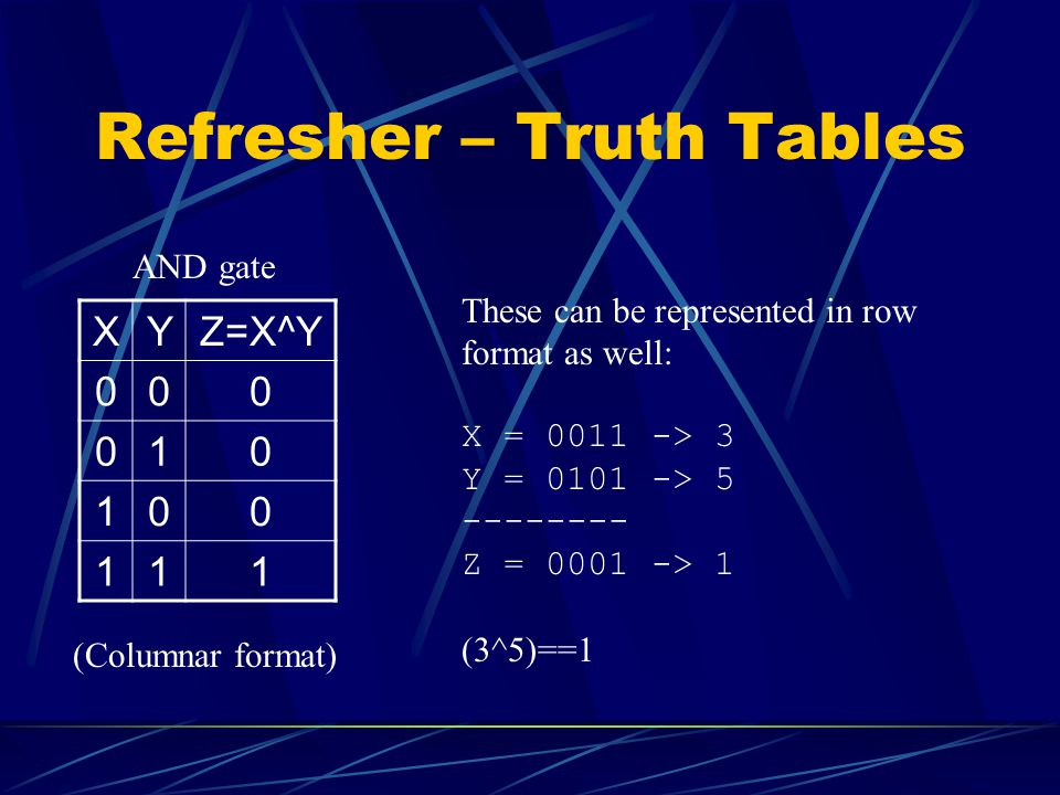 Refresher – Truth Tables XYZ=X^Y AND gate (Columnar format) These can be represented in row format as well: X = > 3 Y = > Z = > 1 (3^5)==1