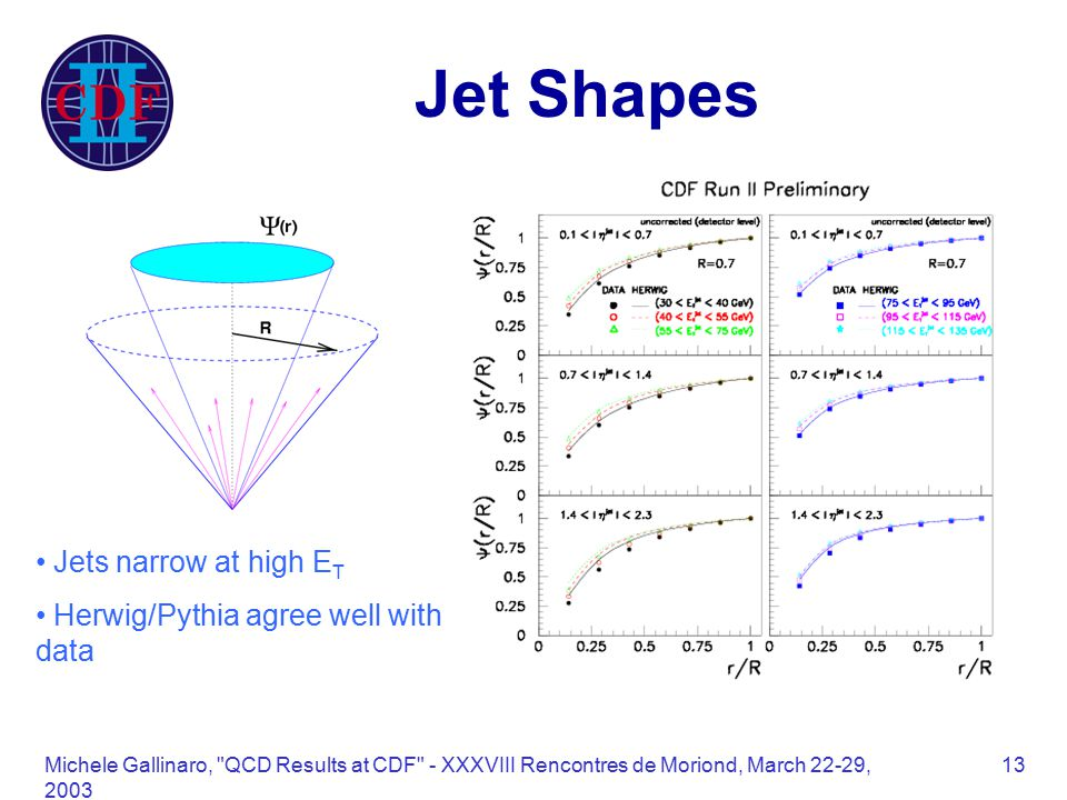 Michele Gallinaro, QCD Results at CDF - XXXVIII Rencontres de Moriond, March 22-29, Jet Shapes Jets narrow at high E T Herwig/Pythia agree well with data