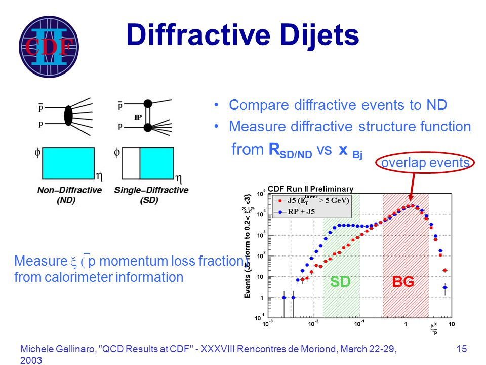Michele Gallinaro, QCD Results at CDF - XXXVIII Rencontres de Moriond, March 22-29, Diffractive Dijets Compare diffractive events to ND Measure diffractive structure function from R SD/ND vs x Bj Measure  p momentum loss fraction) from calorimeter information overlap events