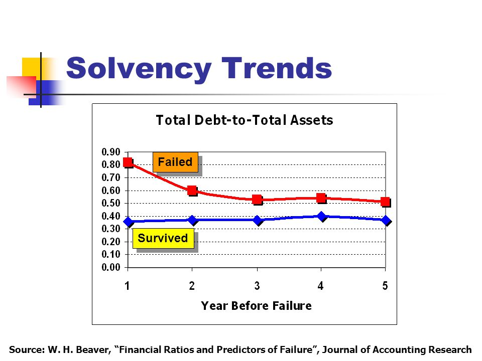 Solvency Trends Survived Failed Source: W. H.