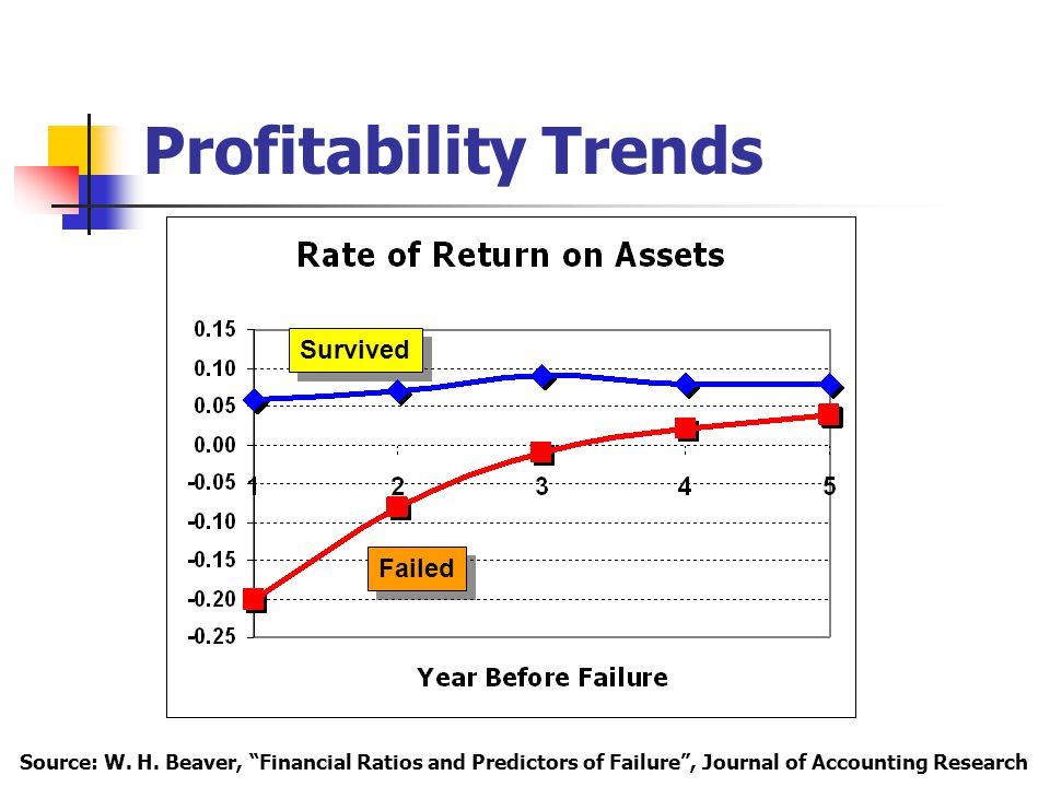 Profitability Trends Survived Failed Source: W. H.