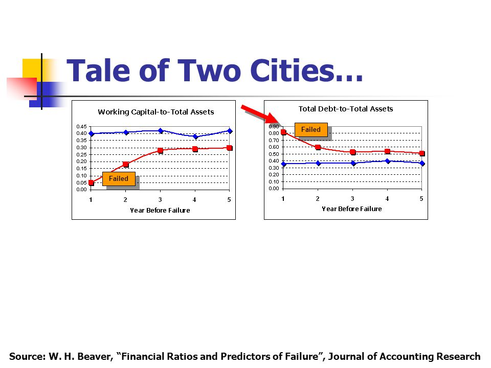 Tale of Two Cities… Failed Source: W. H.