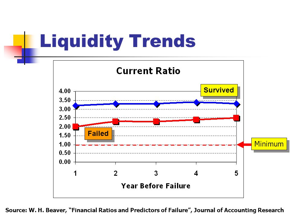 Liquidity Trends Survived Failed Minimum Source: W.